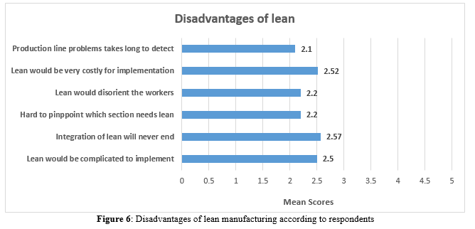 lean manufacturing disadvantages Lean business model is an appealing buzzword it's a concept filled with promise that ideally would guarantee prudence, frugality, and a greater chance of success the more you save on unnecessary spending, the more capital you have although commonly associated with start-ups these days, lean .