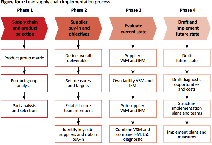 lean supply chain management Wwwscmrcom ten classics from supply chain management review 5 neither approach can achieve superior asset utilization or accommodate the segment-specifi.