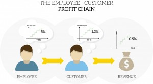 Profit chain - Gregory blog picture 1