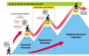 "Kaizen isn't just about reaching the highest peak. It is about realizing the there are taller mountains to climb. The key to this is ""hansei"" (self-criticism and reflection). (Image via Jun Nakamuro)"
