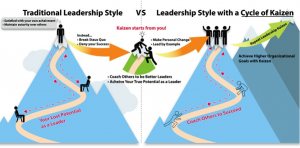 A leader isn't the person at the top of the mountain. A leader is someone coaches others to success. (Image via Jun Nakamuro)