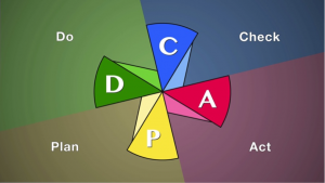 The cycle of continuous improvement: PDCA or CAPD?
