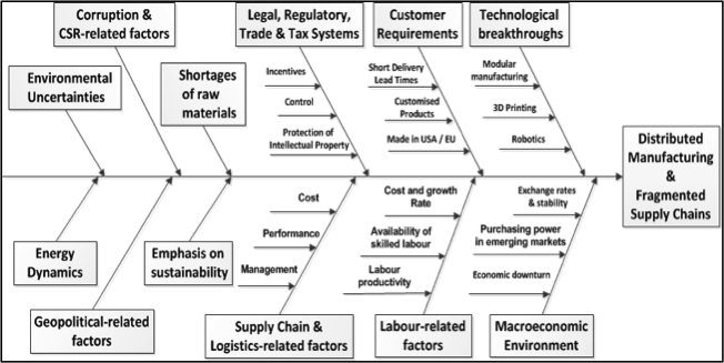 Could 3D Printing herald a new era of lean supply chains